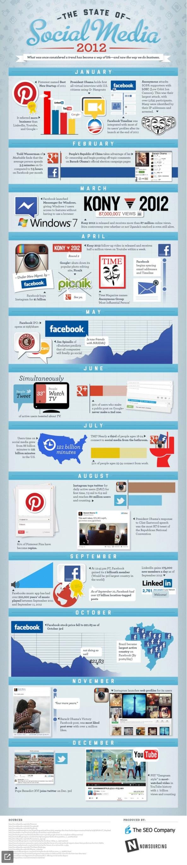 ¡Social Media en el 2012 mes a mes!